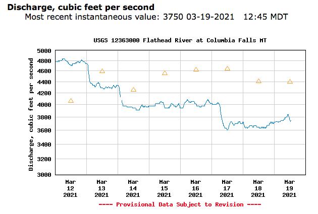 USGS stream flow data for 2-19-21.