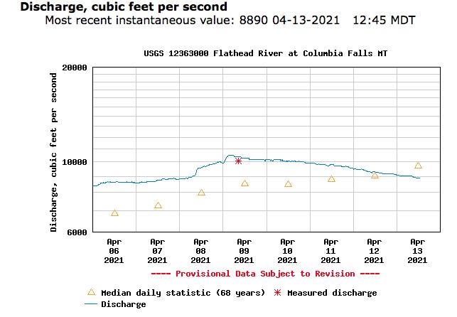 USGS Montana Hydrograph.