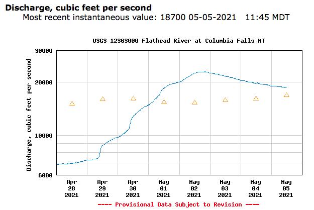 USGS Hydrograph. 4-5-21