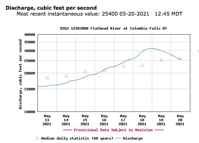 Hydrograph 2021-05-20